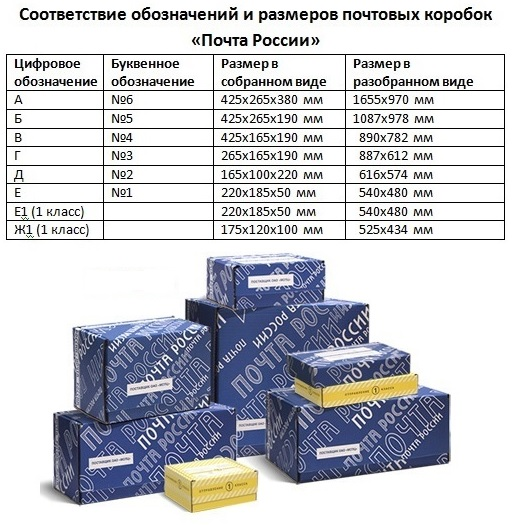 Размеры почтовых коробок